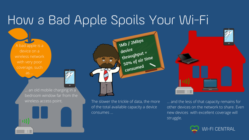 A bad apple is a device with very poor coverage that takes up excessive capacity on the wireless network, causing performance to plummet for all devices. More detail in the Wi-Fi Central article below