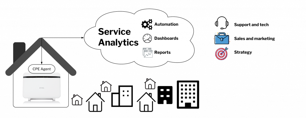EyeSaaS Carat is service analytics for the entire organization