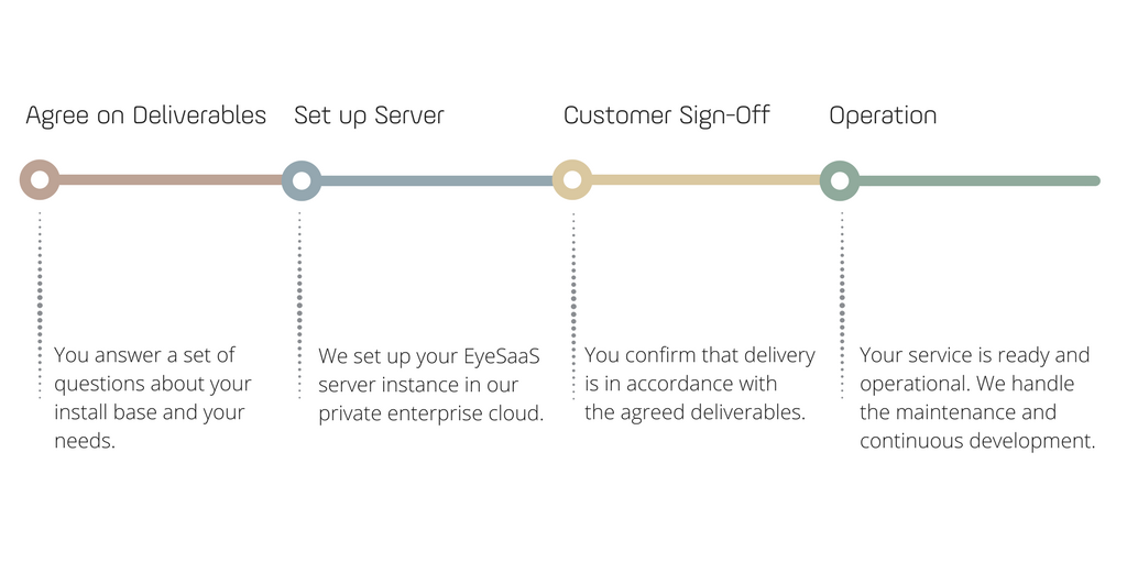 EyeSaaS Deployment and Onboarding Process