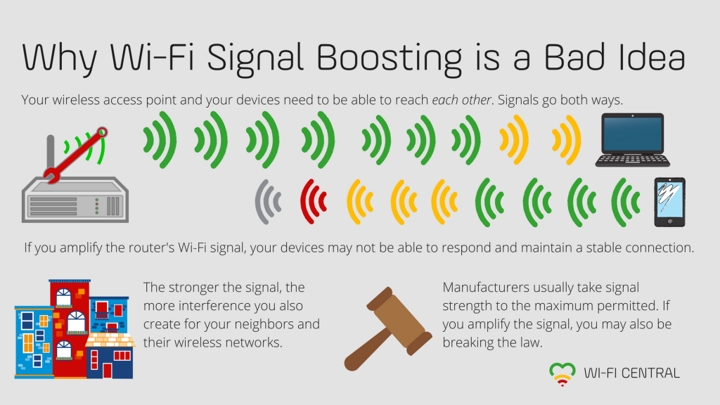 Fiddling with your wireless access point to increase transmitted signal strength may sabotage your own coverage, create unnecessary interference for your neighbors, and even break the law. More in the Wi-Fi Central article below.