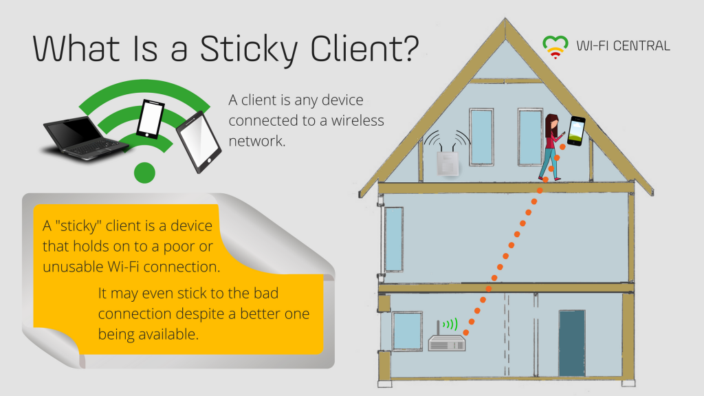 What is a sticky client? A client is any device connected to a (wireless) network, and a sticky client is one that won't give up on a connection that is not usable, or that is worse than another available connection